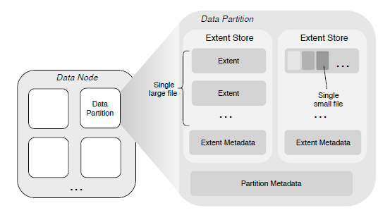 Data Subsystem Architecture